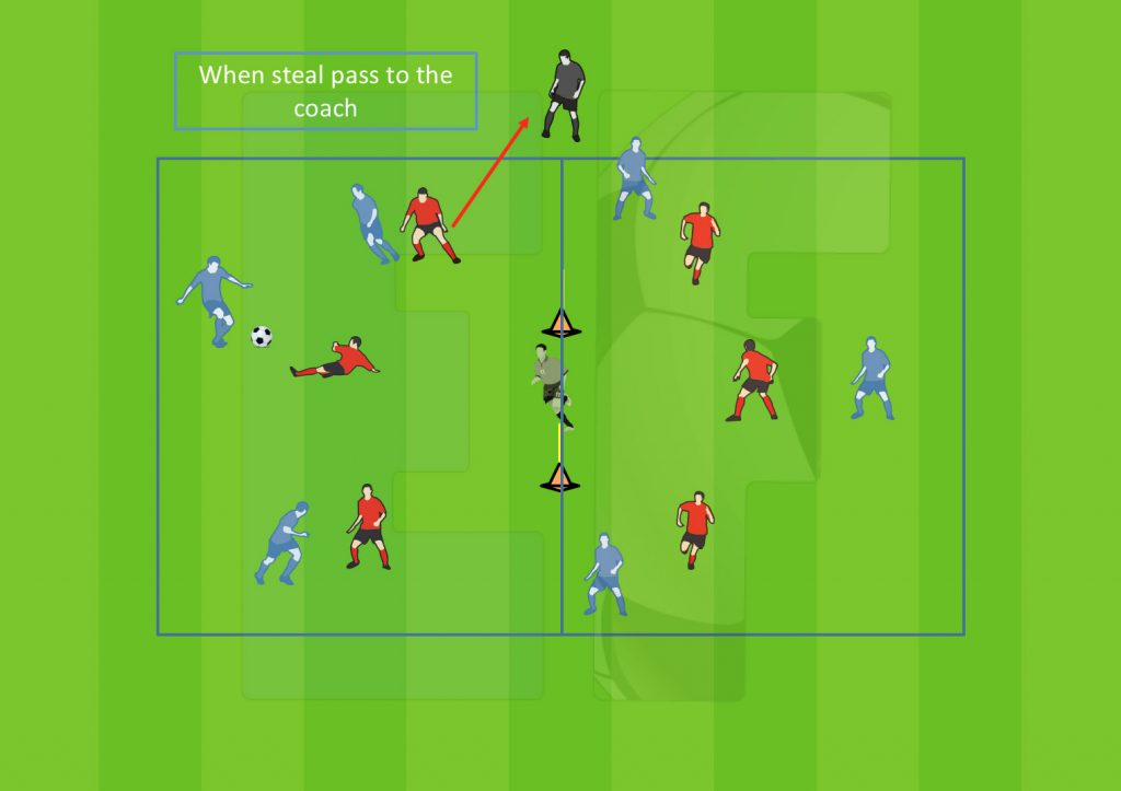 Ejercicios Fútbol - Football Soccer Drills - Adapted-Games - Conservation, switch the game, shooting.