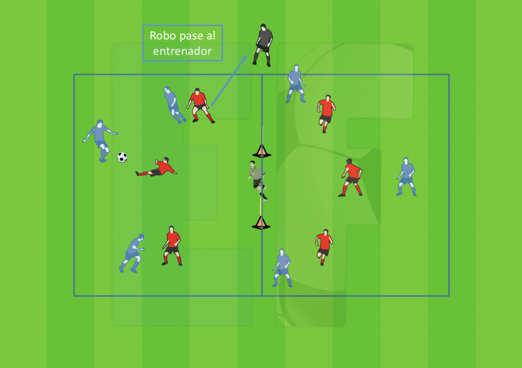 Ejercicios Fútbol - Conservación con cambios de juego, orientación y finalización