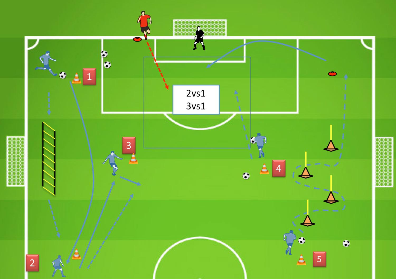 Ejercicios Fútbol - Circuito Técnica Individual Colectiva y Coordinación