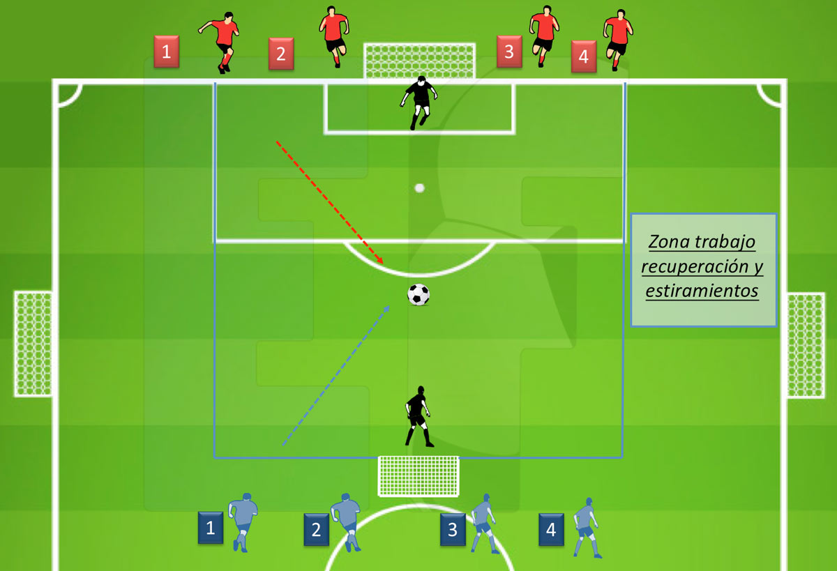Ejercicios Fútbol - Resistencia-Anaerobica-Lactica-1vs1,2vs2,3vs3,4vs4